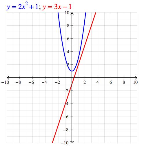 Algebra Calculator Tutorial - MathPapa